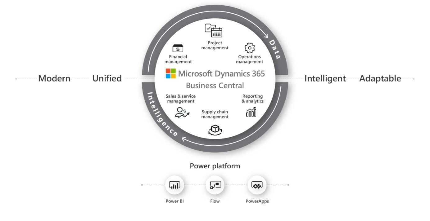 Modules in Microsoft Dynamics Business Central
